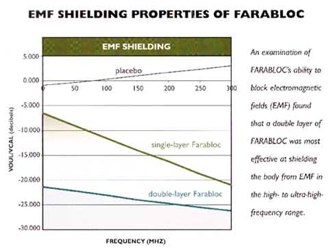 EMF Shielding Properties of Farabloc
